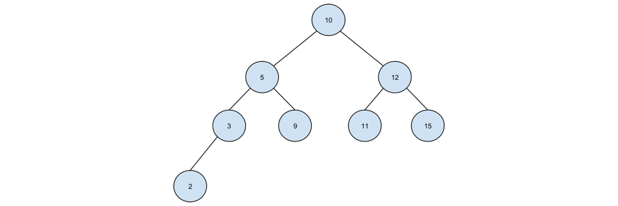 All about binary search trees in java binary tree ccuart