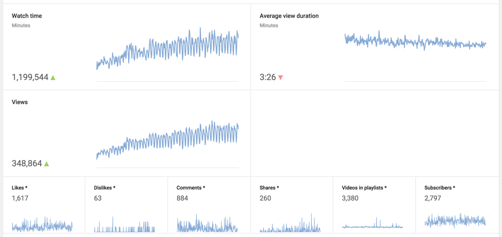 Code Blog 2015 YouTube Stats